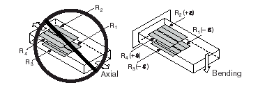 Full-Bridge Type I Rejecting Axial and Measuring Bending Strain