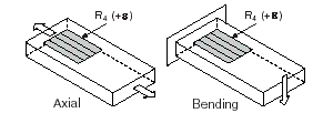 Quarter-Bridge Type I Measuring Axial and Bending Strain
