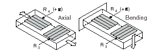 Quarter-Bridge Type II Measuring Axial and Bending Strain