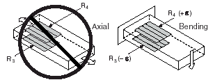 Half-Bridge Type II Rejecting Axial and Measuring Bending Strain