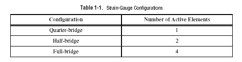 Strain Configuration Table