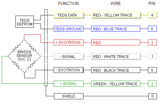 wiring color code transducer techniques bridge load cell diagram internal temperature compensation and balance network not shown wiring color code