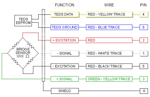 Wiring Color Code (WCC3) - 4 Conductor